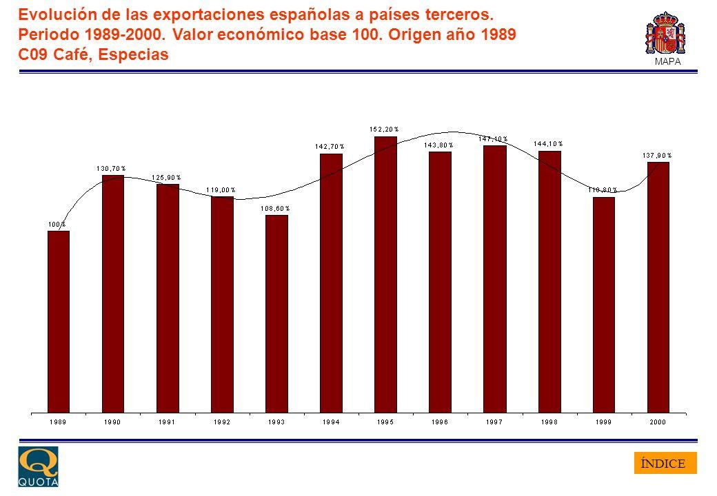 ÍNDICE MAPA Evolución de las exportaciones españolas a países terceros. Periodo 1989-2000. Valor económico base 100. Origen año 1989 C09 Café, Especia