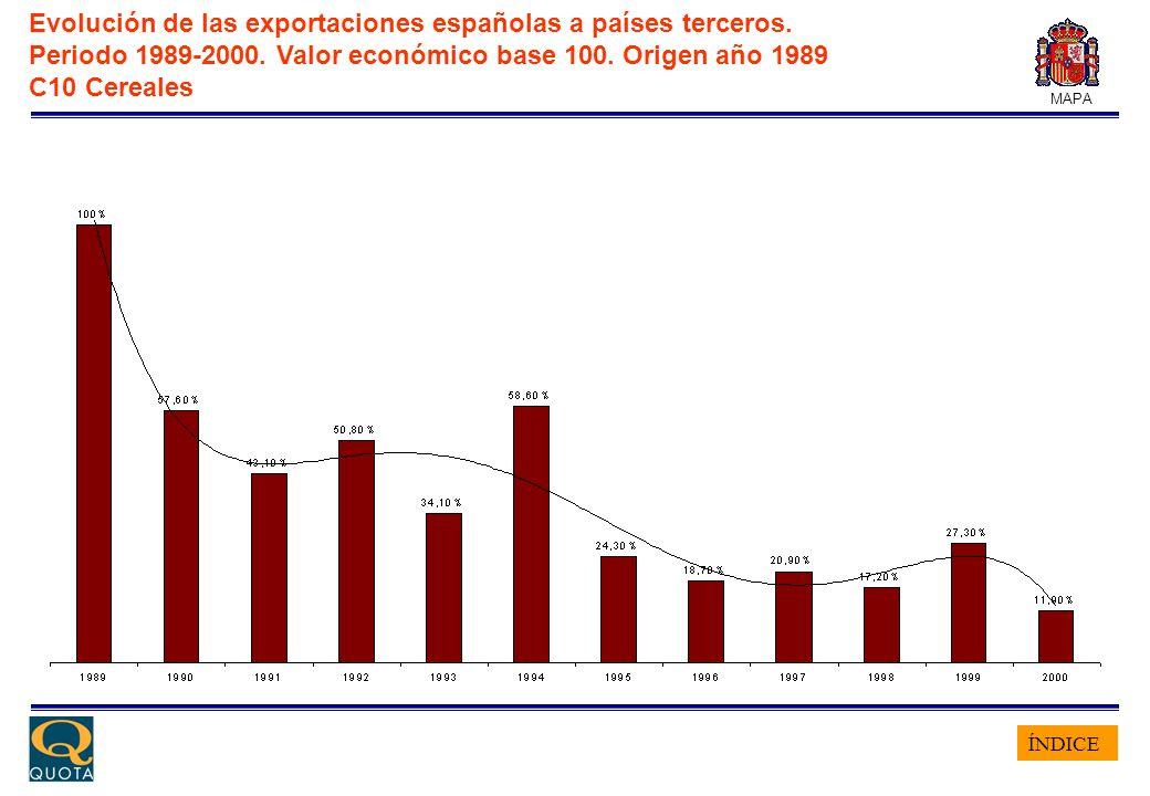 ÍNDICE MAPA Evolución de las exportaciones españolas a países terceros. Periodo 1989-2000. Valor económico base 100. Origen año 1989 C10 Cereales