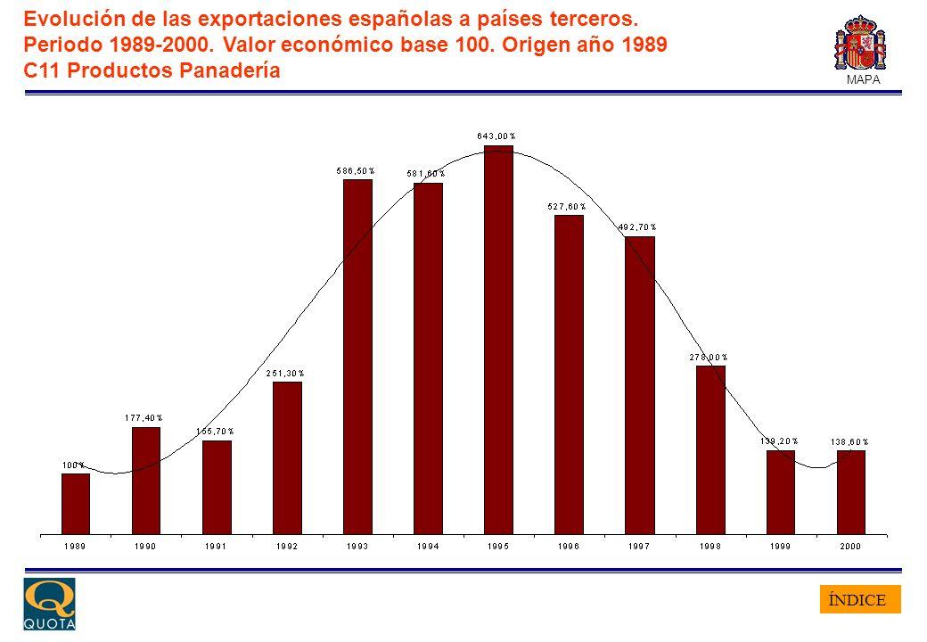 ÍNDICE MAPA Evolución de las exportaciones españolas a países terceros. Periodo 1989-2000. Valor económico base 100. Origen año 1989 C11 Productos Pan
