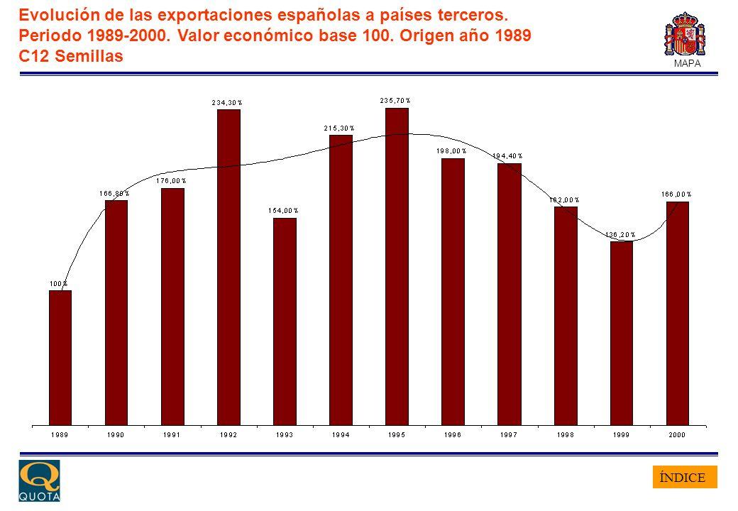 ÍNDICE MAPA Evolución de las exportaciones españolas a países terceros. Periodo 1989-2000. Valor económico base 100. Origen año 1989 C12 Semillas