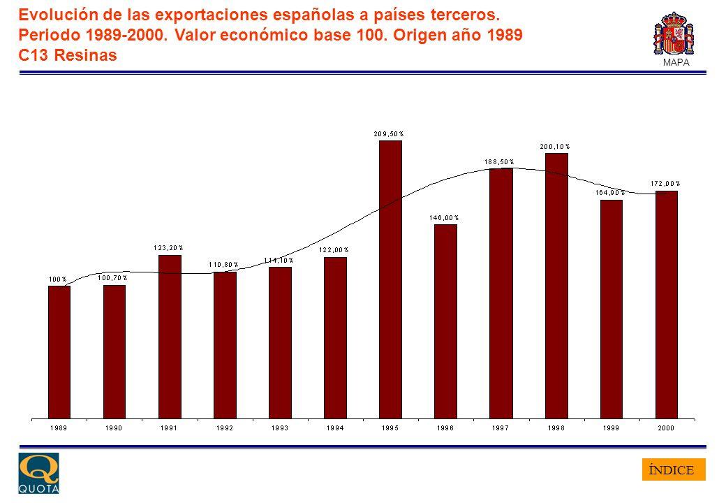 ÍNDICE MAPA Evolución de las exportaciones españolas a países terceros. Periodo 1989-2000. Valor económico base 100. Origen año 1989 C13 Resinas