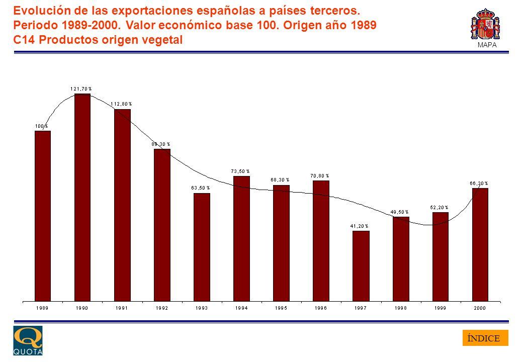 ÍNDICE MAPA Evolución de las exportaciones españolas a países terceros. Periodo 1989-2000. Valor económico base 100. Origen año 1989 C14 Productos ori