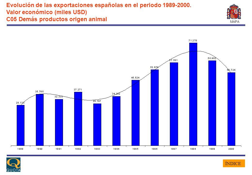 ÍNDICE MAPA Evolución de las exportaciones españolas en el periodo 1989-2000. Valor económico (miles USD) C05 Demás productos origen animal