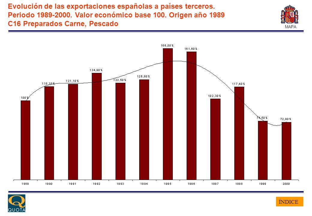 ÍNDICE MAPA Evolución de las exportaciones españolas a países terceros. Periodo 1989-2000. Valor económico base 100. Origen año 1989 C16 Preparados Ca