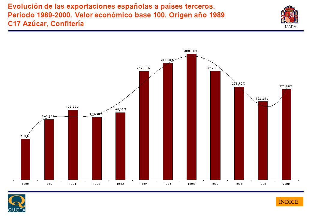 ÍNDICE MAPA Evolución de las exportaciones españolas a países terceros. Periodo 1989-2000. Valor económico base 100. Origen año 1989 C17 Azúcar, Confi