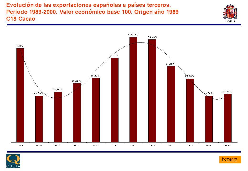 ÍNDICE MAPA Evolución de las exportaciones españolas a países terceros. Periodo 1989-2000. Valor económico base 100. Origen año 1989 C18 Cacao