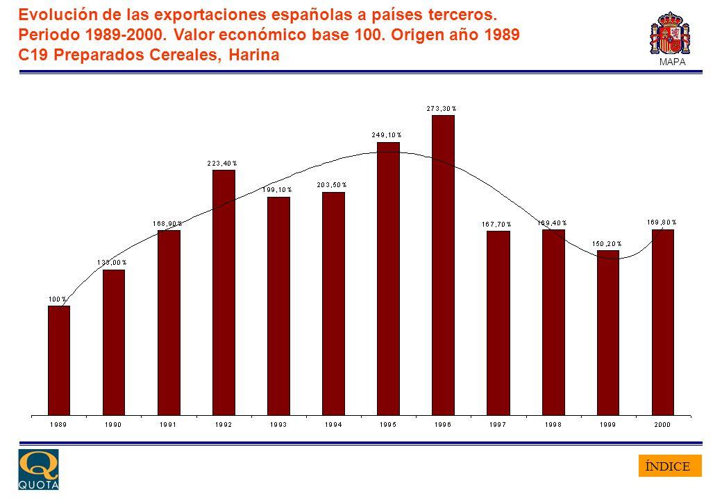 ÍNDICE MAPA Evolución de las exportaciones españolas a países terceros. Periodo 1989-2000. Valor económico base 100. Origen año 1989 C19 Preparados Ce