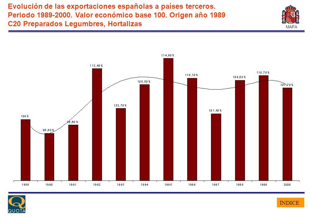 ÍNDICE MAPA Evolución de las exportaciones españolas a países terceros. Periodo 1989-2000. Valor económico base 100. Origen año 1989 C20 Preparados Le