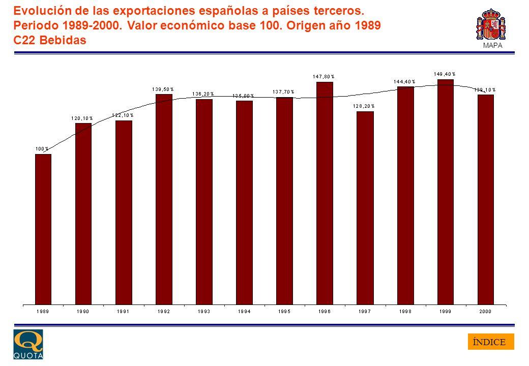 ÍNDICE MAPA Evolución de las exportaciones españolas a países terceros. Periodo 1989-2000. Valor económico base 100. Origen año 1989 C22 Bebidas