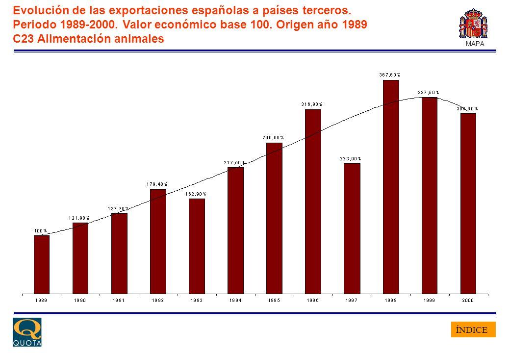 ÍNDICE MAPA Evolución de las exportaciones españolas a países terceros. Periodo 1989-2000. Valor económico base 100. Origen año 1989 C23 Alimentación