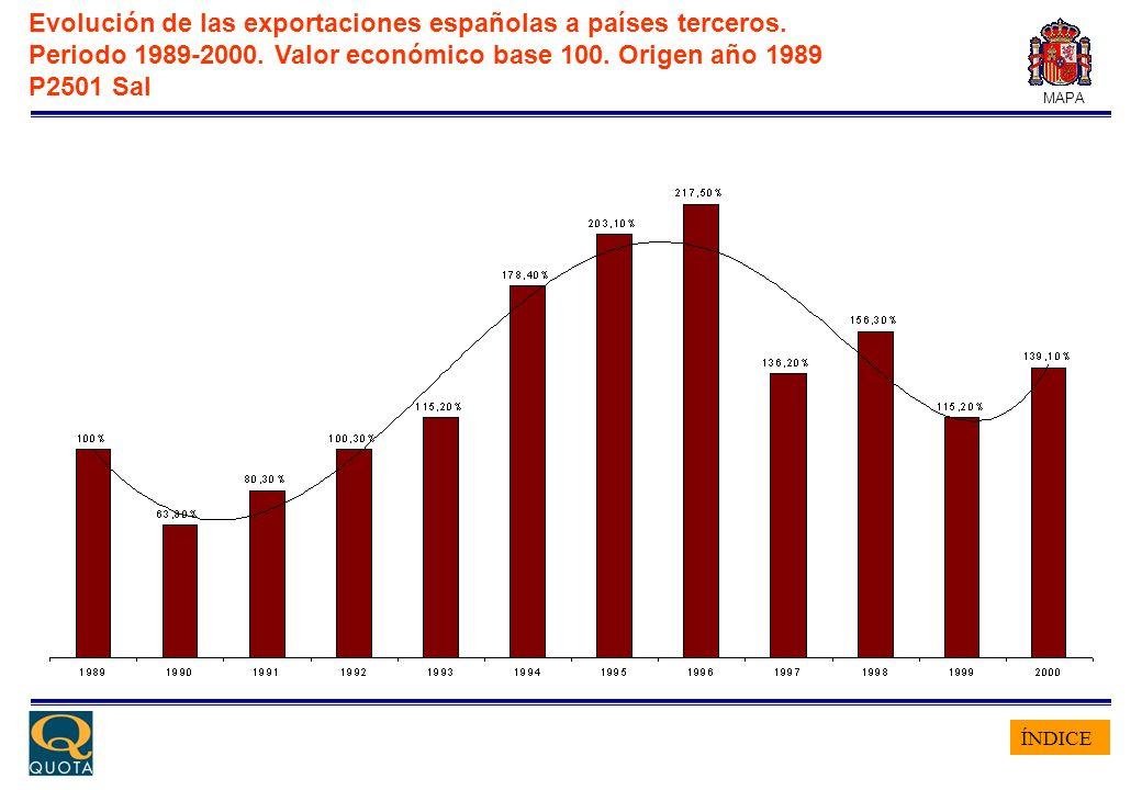 ÍNDICE MAPA Evolución de las exportaciones españolas a países terceros. Periodo 1989-2000. Valor económico base 100. Origen año 1989 P2501 Sal