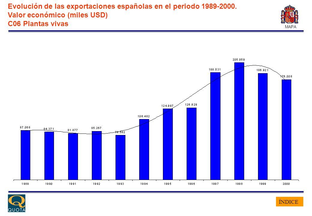 ÍNDICE MAPA Evolución de las exportaciones españolas en el periodo 1989-2000. Valor económico (miles USD) C06 Plantas vivas