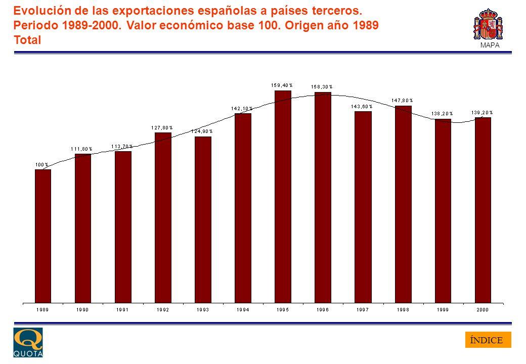 ÍNDICE MAPA Evolución de las exportaciones españolas a países terceros. Periodo 1989-2000. Valor económico base 100. Origen año 1989 Total