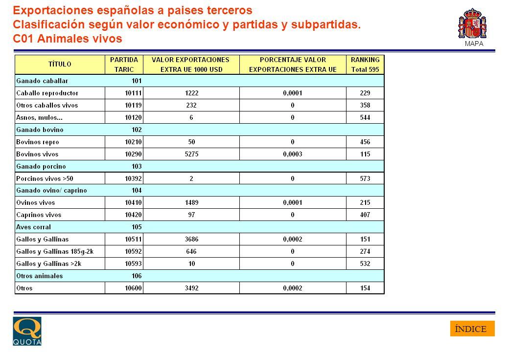 ÍNDICE MAPA Exportaciones españolas a paises terceros Clasificación según valor económico y partidas y subpartidas. C01 Animales vivos