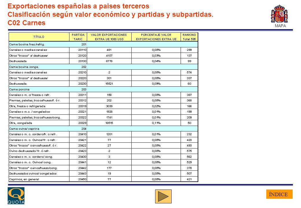 ÍNDICE MAPA Exportaciones españolas a paises terceros Clasificación según valor económico y partidas y subpartidas. C02 Carnes