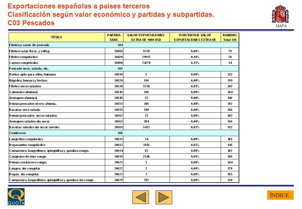ÍNDICE MAPA Exportaciones españolas a paises terceros Clasificación según valor económico y partidas y subpartidas. C03 Pescados