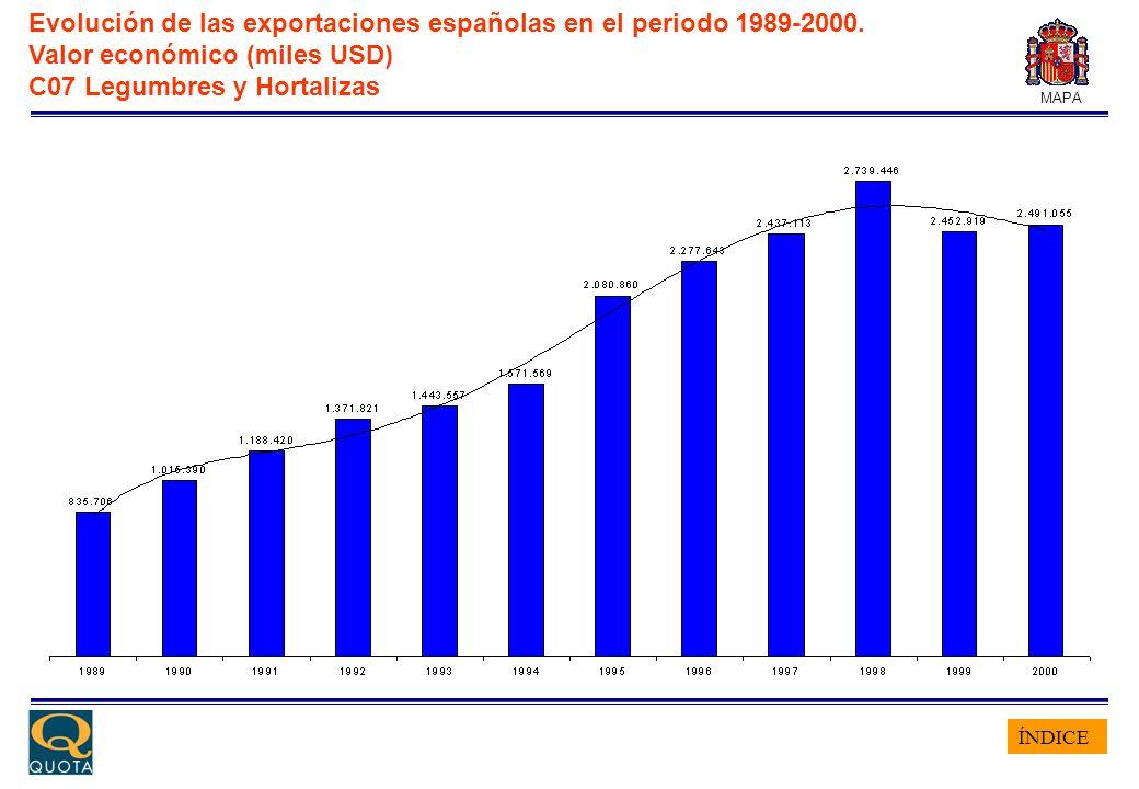 ÍNDICE MAPA Evolución de las exportaciones españolas en el periodo 1989-2000. Valor económico (miles USD) C07 Legumbres y Hortalizas