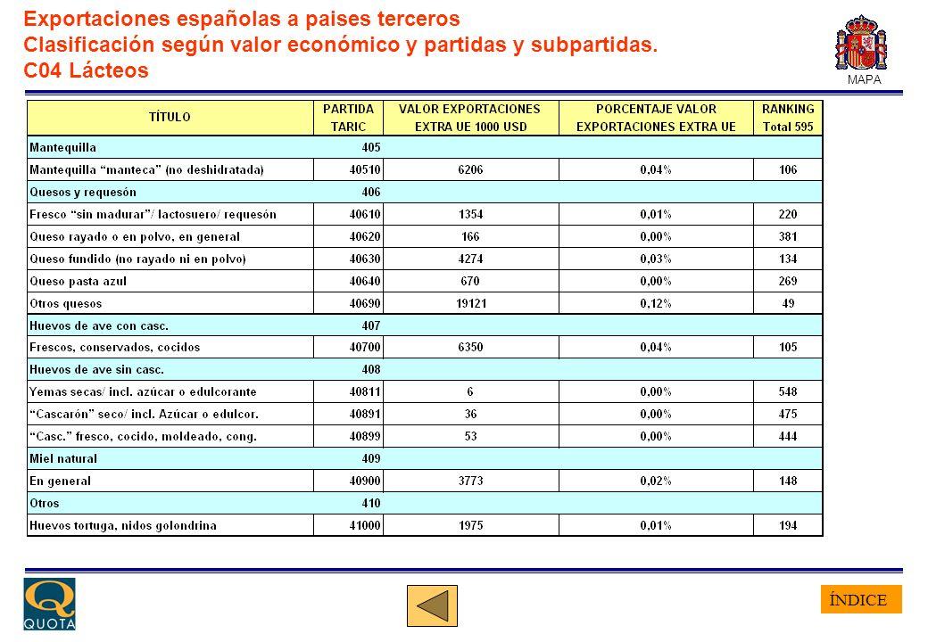 ÍNDICE MAPA Exportaciones españolas a paises terceros Clasificación según valor económico y partidas y subpartidas. C04 Lácteos