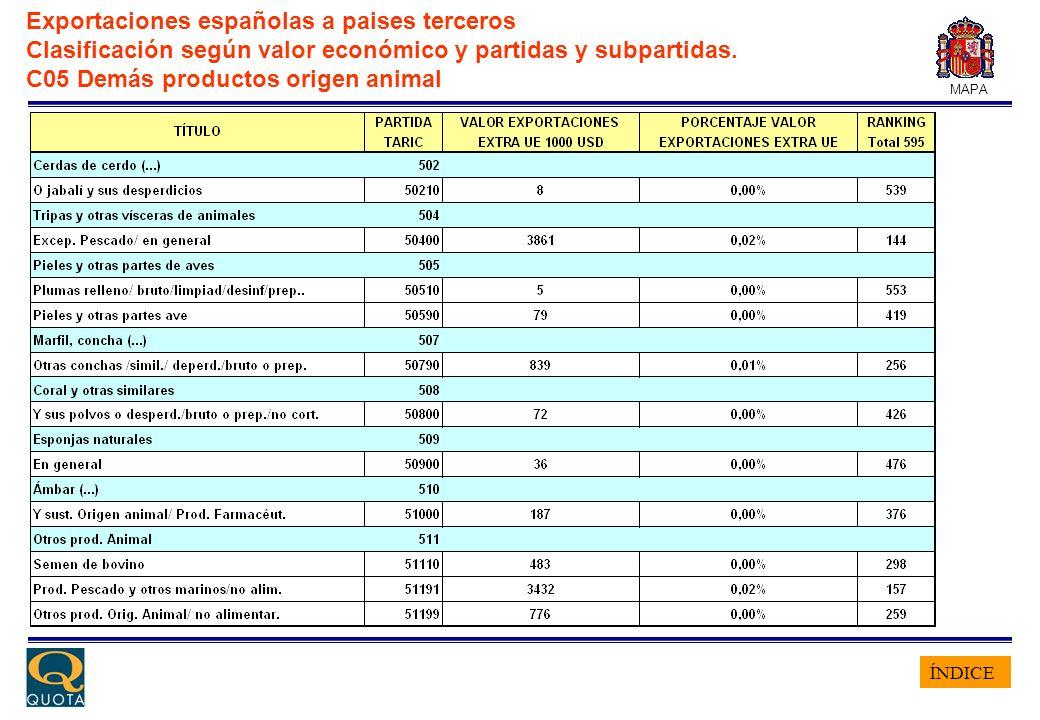 ÍNDICE MAPA Exportaciones españolas a paises terceros Clasificación según valor económico y partidas y subpartidas. C05 Demás productos origen animal