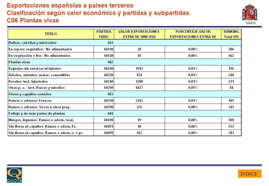 ÍNDICE MAPA Exportaciones españolas a paises terceros Clasificación según valor económico y partidas y subpartidas. C06 Plantas vivas