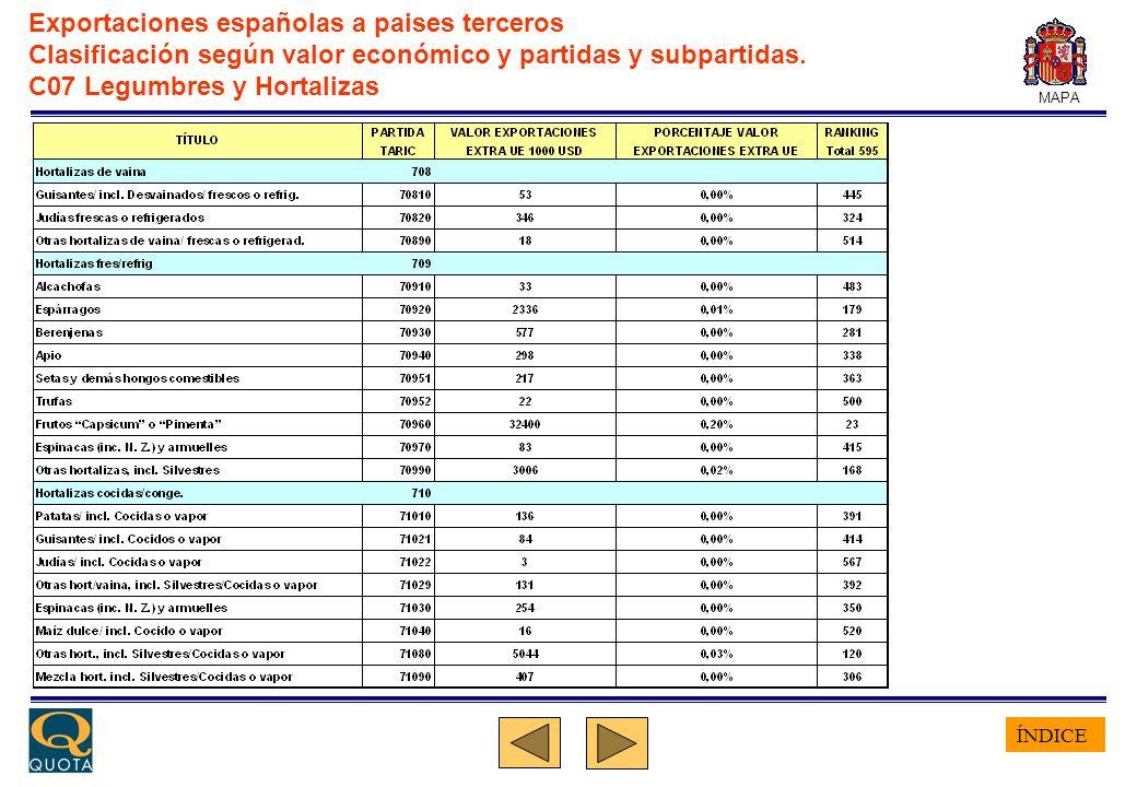 ÍNDICE MAPA Exportaciones españolas a paises terceros Clasificación según valor económico y partidas y subpartidas. C07 Legumbres y Hortalizas