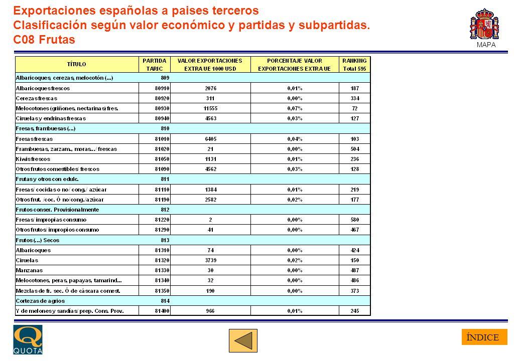 ÍNDICE MAPA Exportaciones españolas a paises terceros Clasificación según valor económico y partidas y subpartidas. C08 Frutas