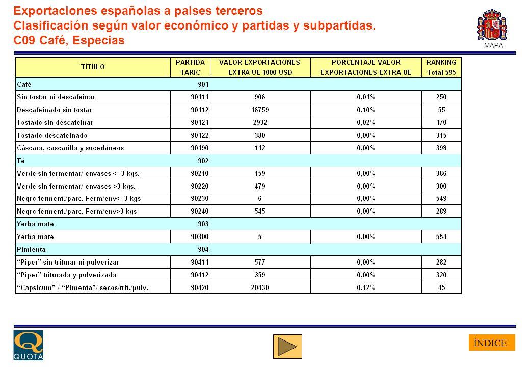 ÍNDICE MAPA Exportaciones españolas a paises terceros Clasificación según valor económico y partidas y subpartidas. C09 Café, Especias