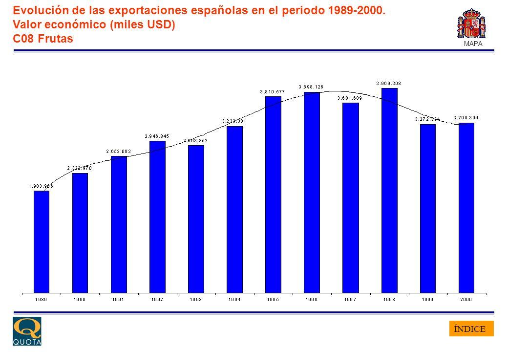 ÍNDICE MAPA Evolución de las exportaciones españolas en el periodo 1989-2000. Valor económico (miles USD) C08 Frutas