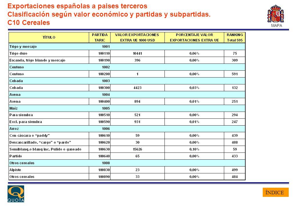 ÍNDICE MAPA Exportaciones españolas a paises terceros Clasificación según valor económico y partidas y subpartidas. C10 Cereales