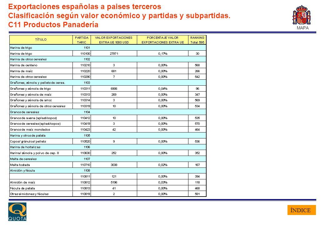 ÍNDICE MAPA Exportaciones españolas a paises terceros Clasificación según valor económico y partidas y subpartidas. C11 Productos Panadería