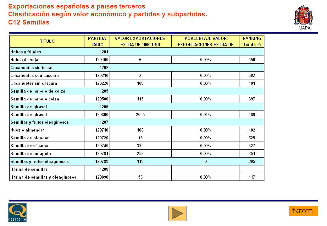 ÍNDICE MAPA Exportaciones españolas a paises terceros Clasificación según valor económico y partidas y subpartidas. C12 Semillas