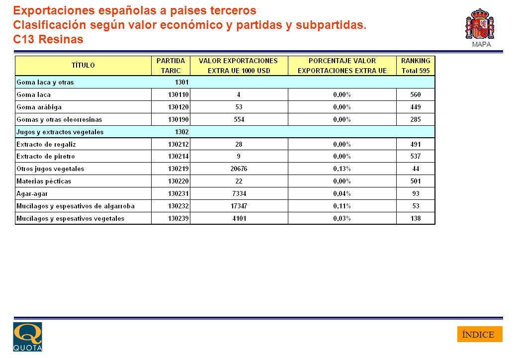 ÍNDICE MAPA Exportaciones españolas a paises terceros Clasificación según valor económico y partidas y subpartidas. C13 Resinas