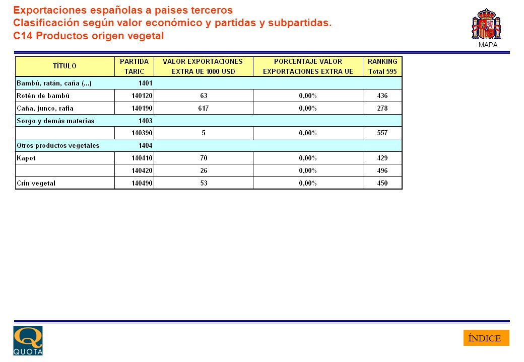 ÍNDICE MAPA Exportaciones españolas a paises terceros Clasificación según valor económico y partidas y subpartidas. C14 Productos origen vegetal