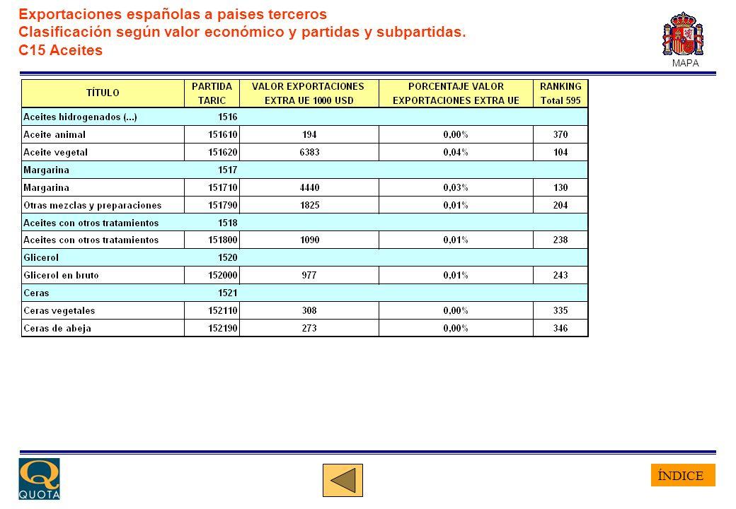 ÍNDICE MAPA Exportaciones españolas a paises terceros Clasificación según valor económico y partidas y subpartidas. C15 Aceites