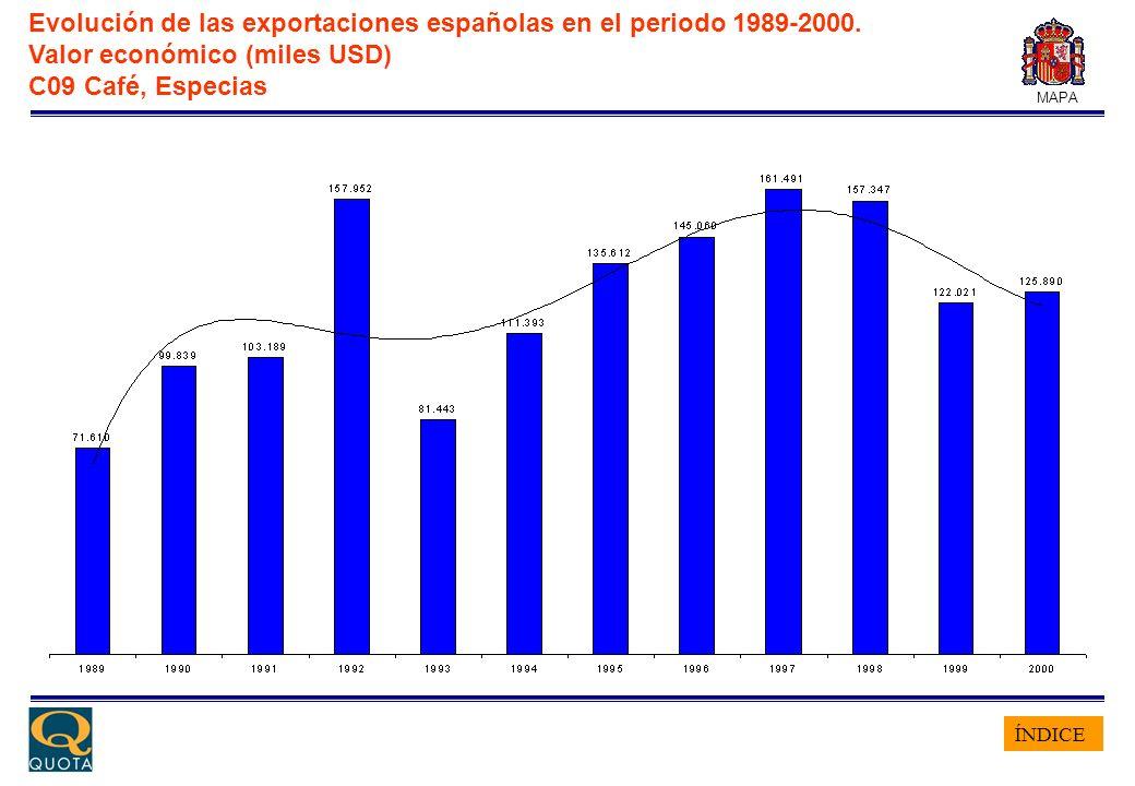 ÍNDICE MAPA Evolución de las exportaciones españolas en el periodo 1989-2000. Valor económico (miles USD) C09 Café, Especias