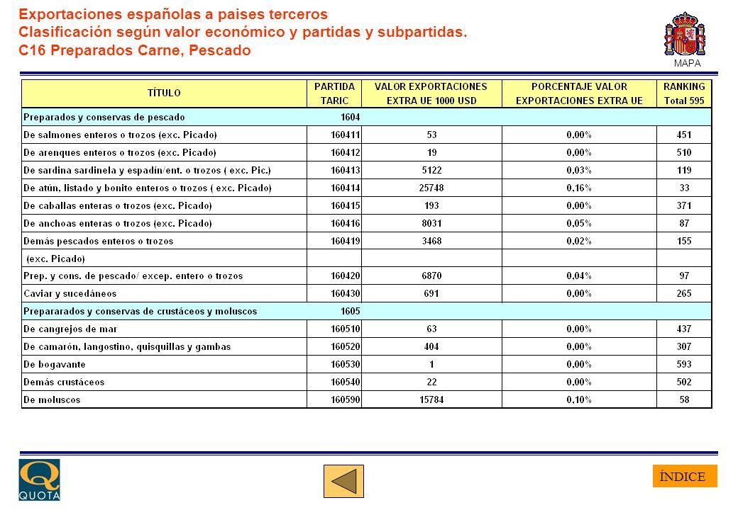 ÍNDICE MAPA Exportaciones españolas a paises terceros Clasificación según valor económico y partidas y subpartidas. C16 Preparados Carne, Pescado