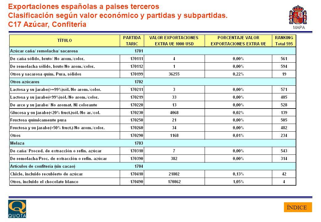 ÍNDICE MAPA Exportaciones españolas a paises terceros Clasificación según valor económico y partidas y subpartidas. C17 Azúcar, Confitería
