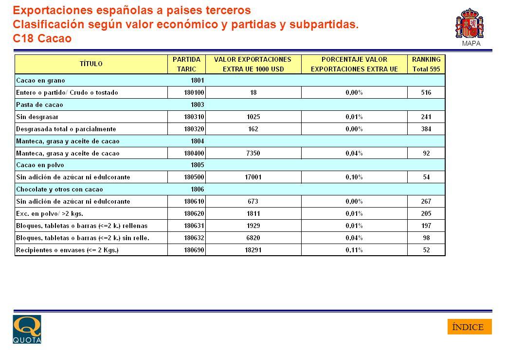 ÍNDICE MAPA Exportaciones españolas a paises terceros Clasificación según valor económico y partidas y subpartidas. C18 Cacao