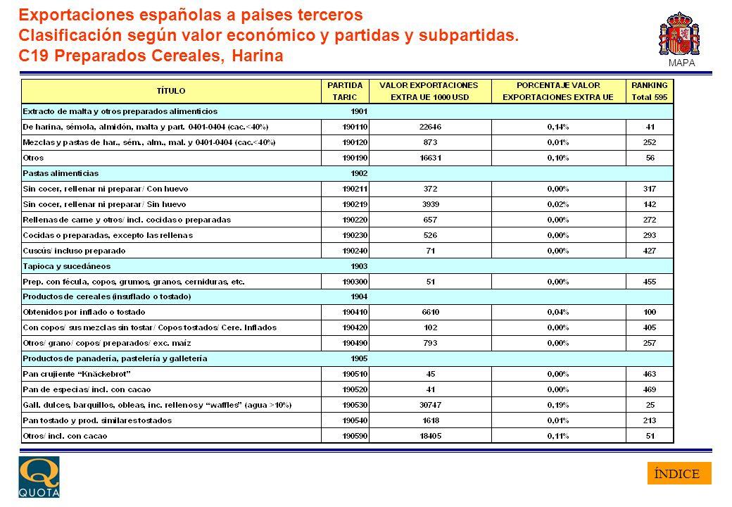 ÍNDICE MAPA Exportaciones españolas a paises terceros Clasificación según valor económico y partidas y subpartidas. C19 Preparados Cereales, Harina
