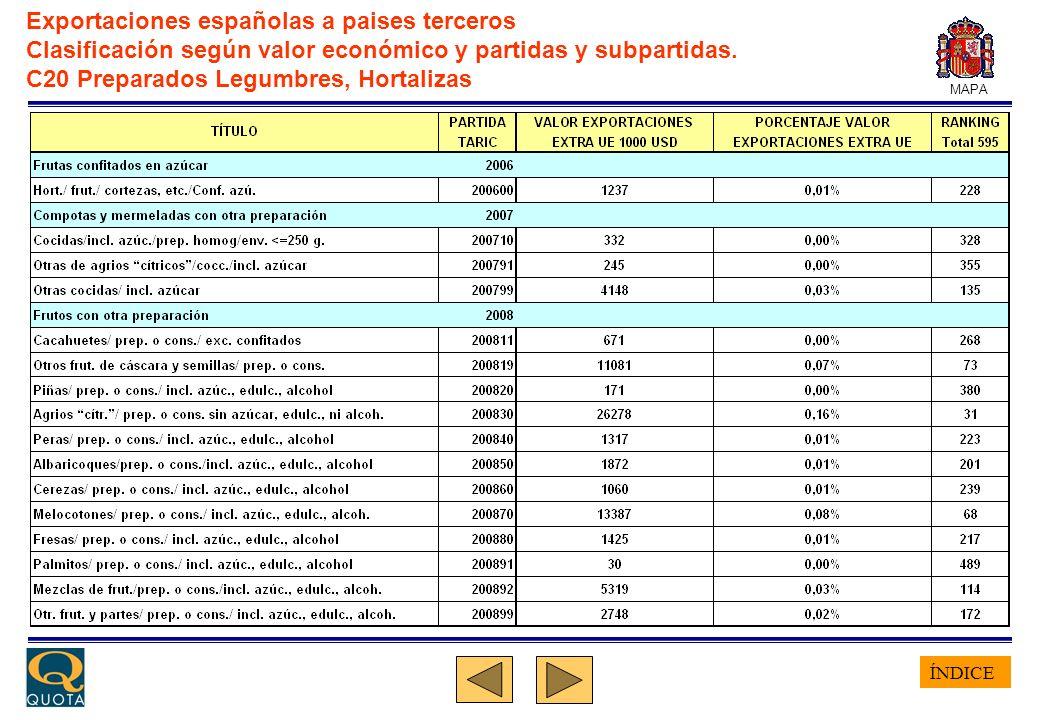 ÍNDICE MAPA Exportaciones españolas a paises terceros Clasificación según valor económico y partidas y subpartidas. C20 Preparados Legumbres, Hortaliz