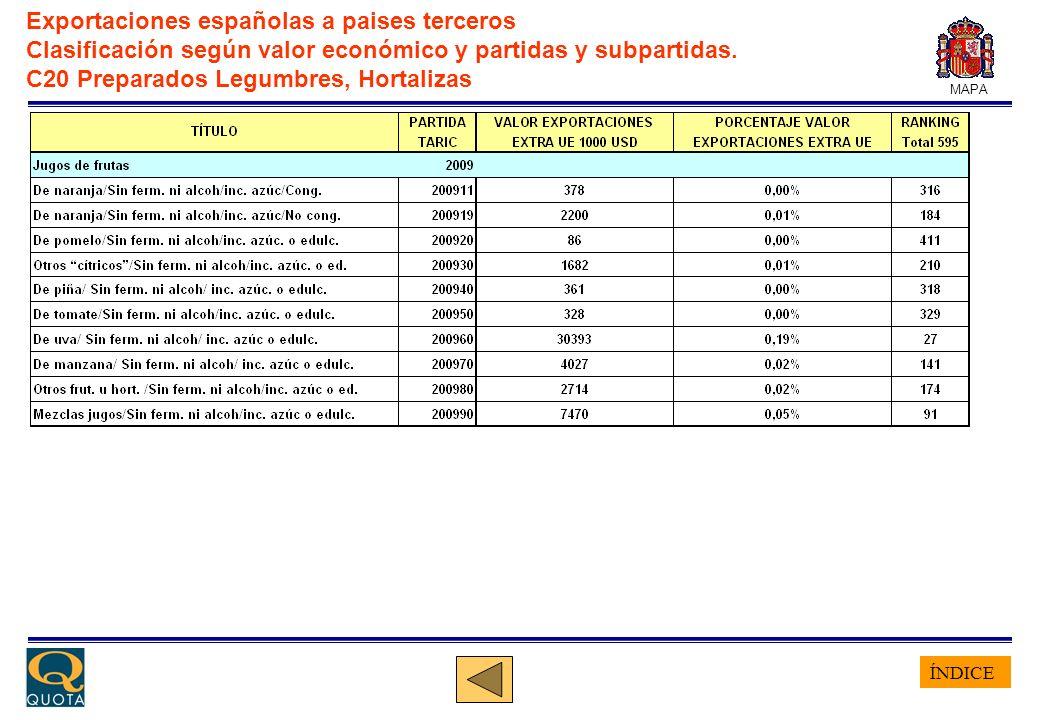 ÍNDICE MAPA Exportaciones españolas a paises terceros Clasificación según valor económico y partidas y subpartidas.