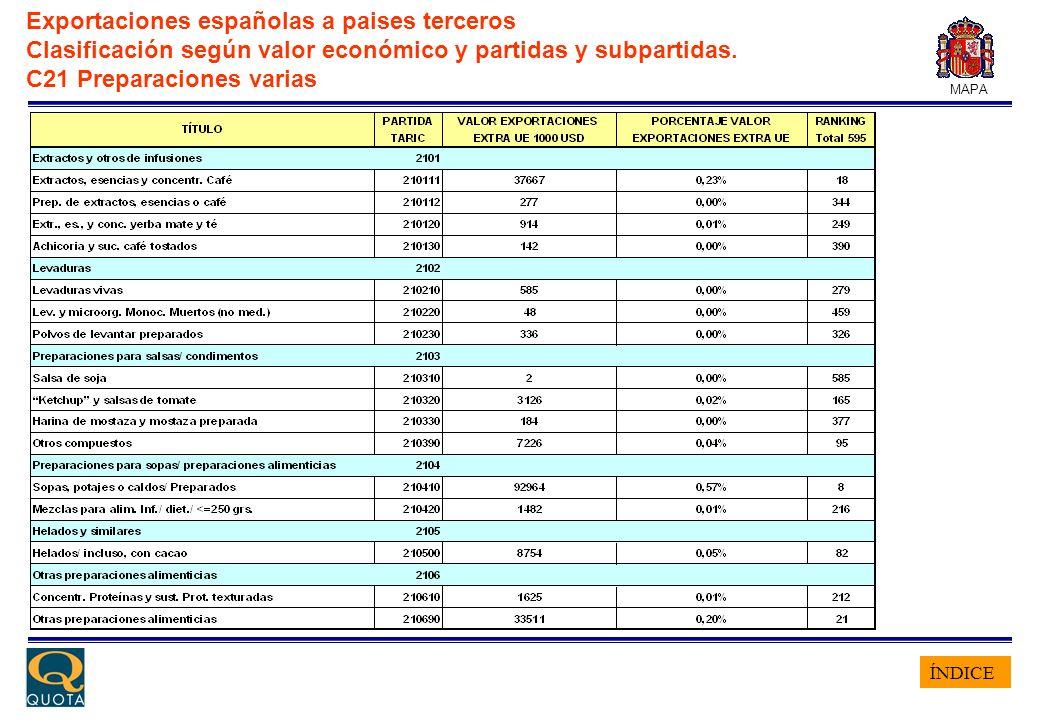ÍNDICE MAPA Exportaciones españolas a paises terceros Clasificación según valor económico y partidas y subpartidas. C21 Preparaciones varias