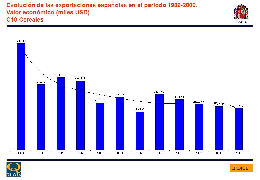 ÍNDICE MAPA Evolución de las exportaciones españolas en el periodo 1989-2000. Valor económico (miles USD) C10 Cereales