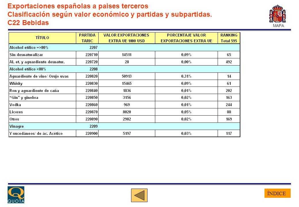 ÍNDICE MAPA Exportaciones españolas a paises terceros Clasificación según valor económico y partidas y subpartidas. C22 Bebidas