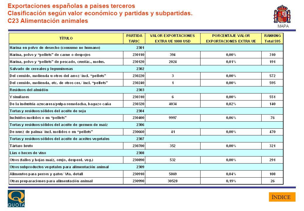ÍNDICE MAPA Exportaciones españolas a paises terceros Clasificación según valor económico y partidas y subpartidas. C23 Alimentación animales