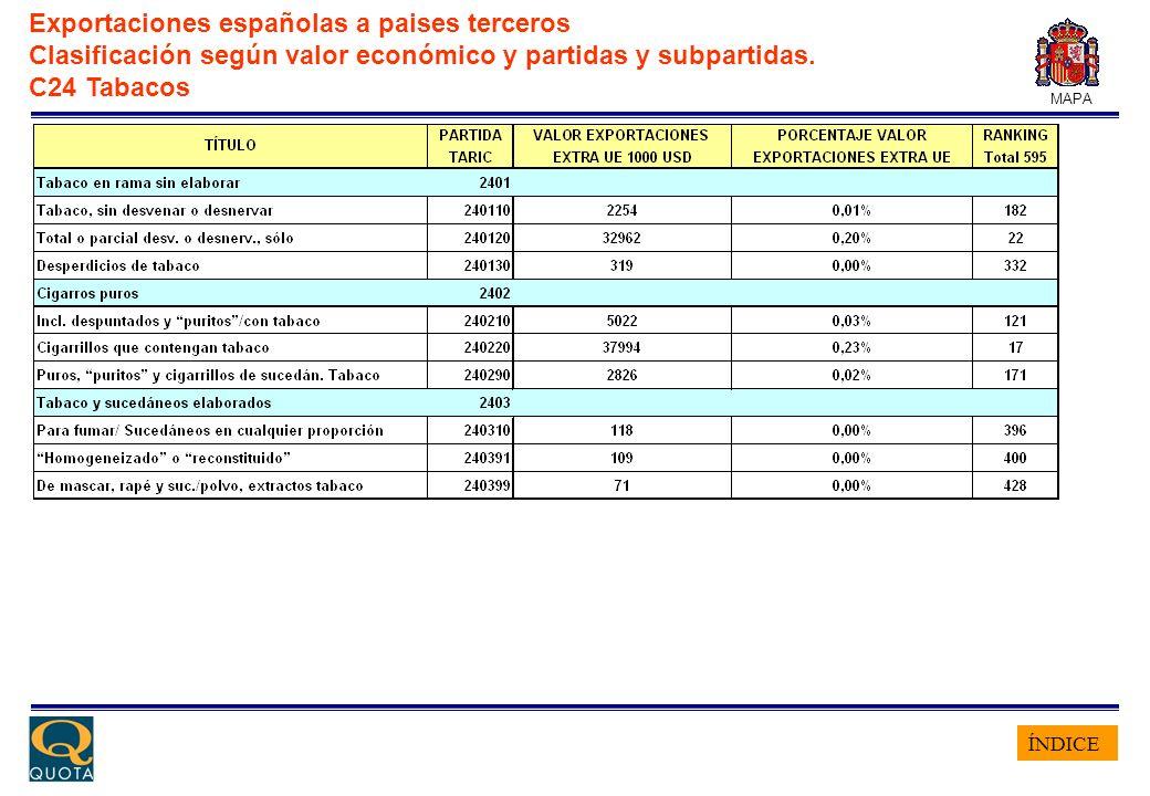 ÍNDICE MAPA Exportaciones españolas a paises terceros Clasificación según valor económico y partidas y subpartidas. C24 Tabacos