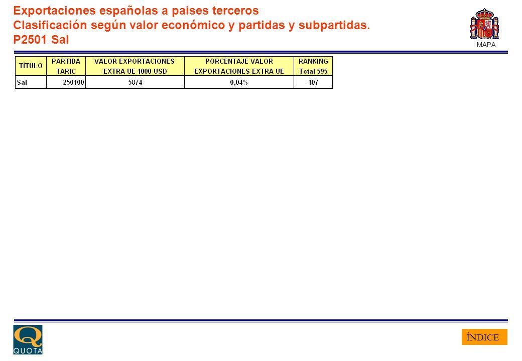 ÍNDICE MAPA Exportaciones españolas a paises terceros Clasificación según valor económico y partidas y subpartidas. P2501 Sal