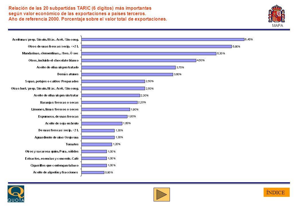 ÍNDICE MAPA Relación de las 20 subpartidas TARIC (6 digitos) más importantes según valor económico de las exportaciones a países terceros. Año de refe