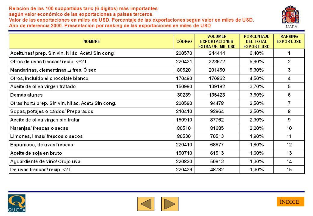 ÍNDICE MAPA Relación de las 100 subpartidas taric (6 digitos) más importantes según valor económico de las exportaciones a países terceros. Valor de l