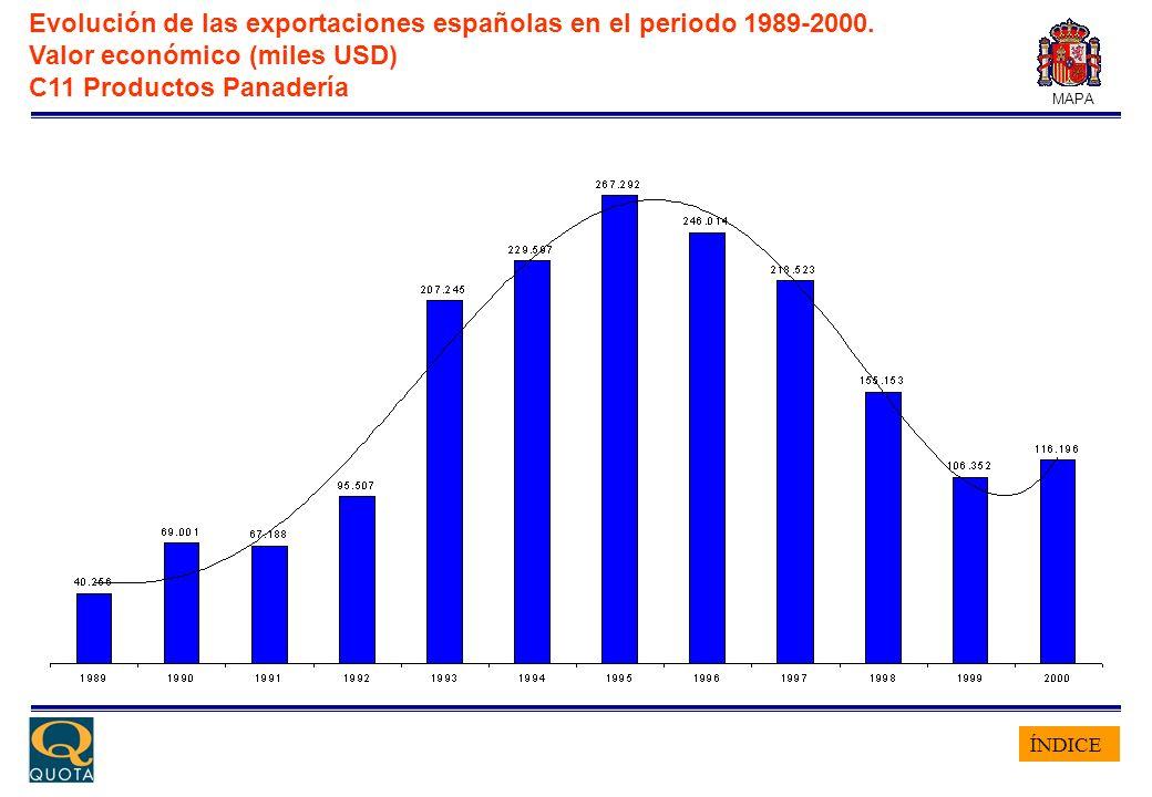 ÍNDICE MAPA Evolución de las exportaciones españolas en el periodo 1989-2000. Valor económico (miles USD) C11 Productos Panadería